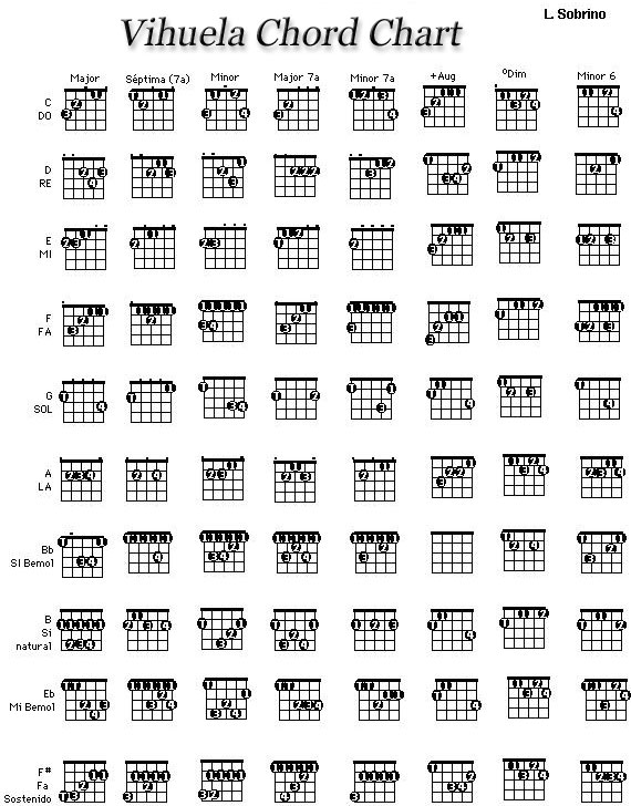 Learn Guitar Chords amp Scales  Apps on Google Play
